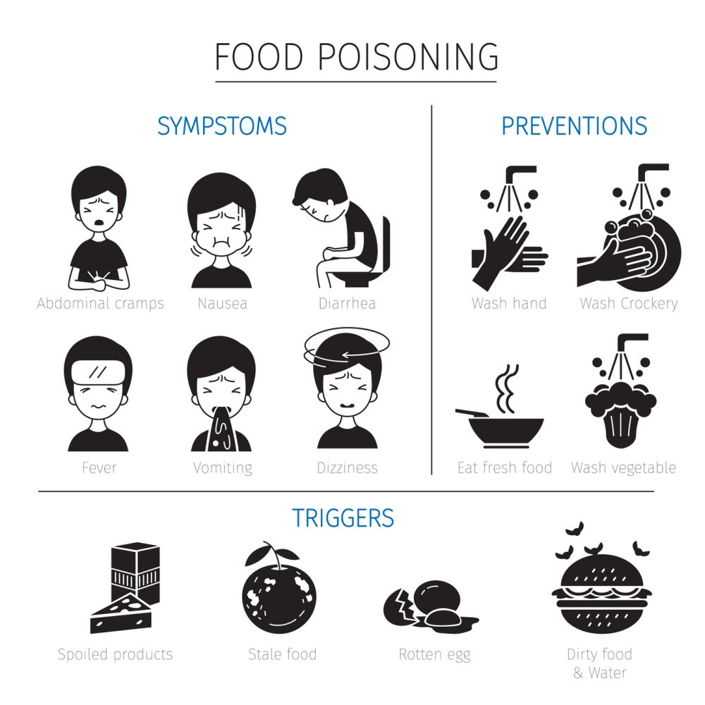 Perfect Common Causes And Duration. Common Causes Of Food Poisoning ... On Food Poisoning Duration